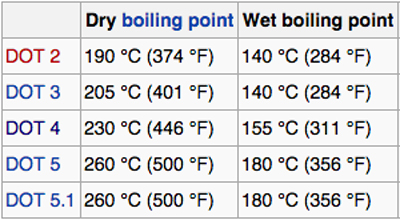 Brake Fluid - Boiling Points